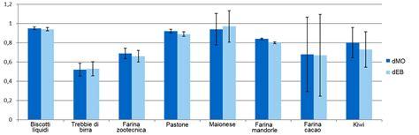 alimentazione liquida uso di sottoprodotti nell alimentazione liquida articoli