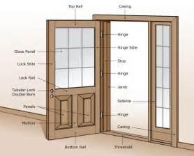 Parts Of An Exterior Door Wood Entry Doors From Doors For Builders Inc Solid Wood Entry Doors Exterior Wood Doors