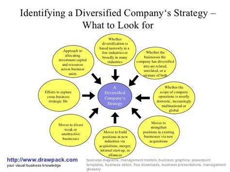 diagram strategy diversified company s strategy diagram