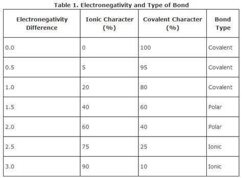Polarity Table by Polar Bonds