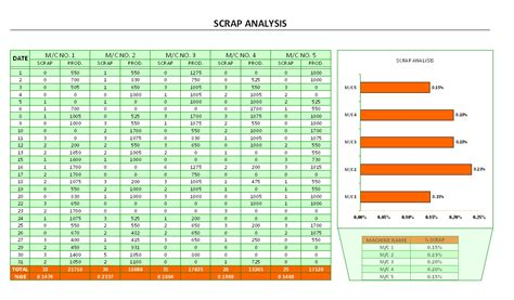 Scrap Register Photo Gallery Of Scrap Report Excel Template The Best Resume Templates Scrap Report Excel Template
