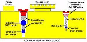 Thread hydraulic jacks care feeding and bleeding
