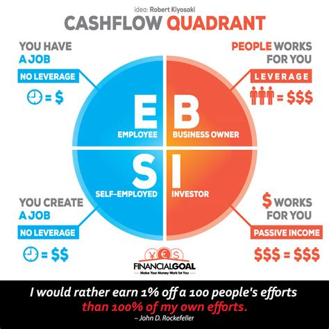creating cashflow financial management for busy books which side of the cashflow quadrant are you on