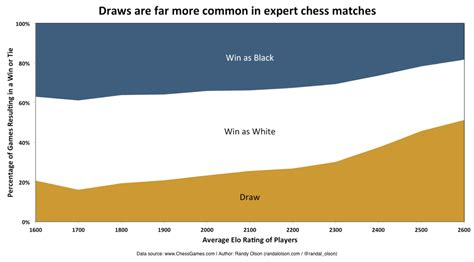 what is scrabble elo rating magnus carlsen is more than an odds on favorite to win the