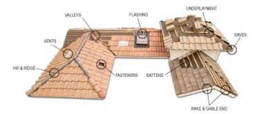 rooftop sw cooler installation concrete tile cc l roofing