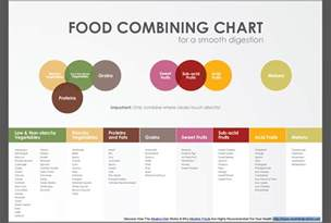 top diet foods diet food chart