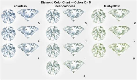 clarity and color color clarity and carat weight tq diamonds