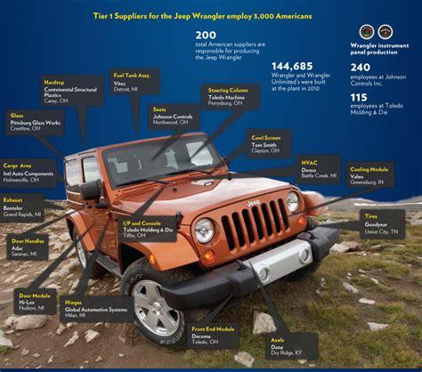 jeep wrangler made rubicon4wheeler jeep wrangler made in america