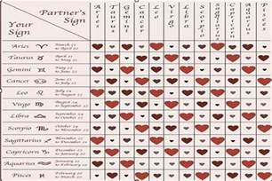 dating zodiac compatibility