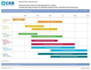 ceb infrastructure service management roadmap service
