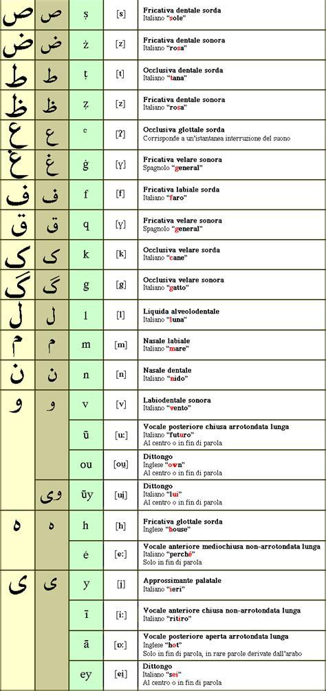 scrittura persiana elementi di lingua persiana pārsī orientalia