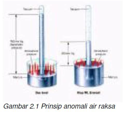 Termometer Raksa 100 Derajat gambar sebuah botol gelas volumenya 1 liter suhunya 0