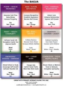 feng shui colors color map feng shui feng shui pinterest