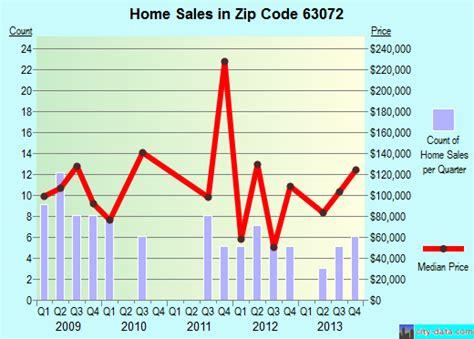 robertsville mo zip code 63072 real estate home value