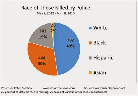 Officer Involved Shooting Statistics by Shootings By Race 2017