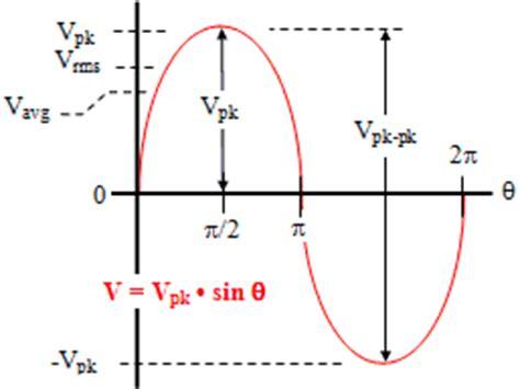 how to calculate peak voltage across resistor sinewave voltages vpk vpk pk vavg vrms rf cafe