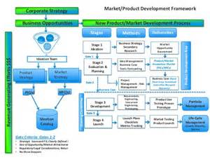 vanessa jacobs insurance product development process