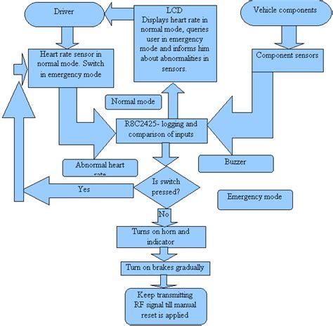 water billing system flowchart water billing system flowchart create a flowchart