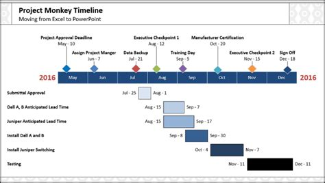 2 Crazy Fast Ways To Make A Gantt Chart In Powerpoint Gantt Chart For Powerpoint
