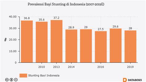 Berapa Macbook Pro Di Indonesia pusat data ekonomi dan bisnis indonesia