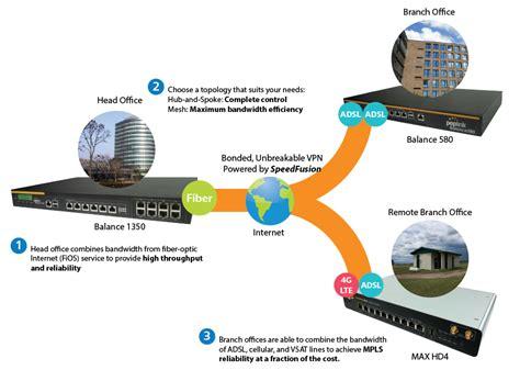 leased line diagram mpls leased line alternative