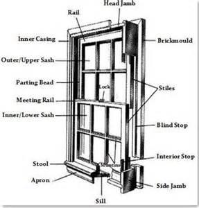 window blind stop replacement windows