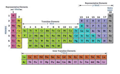 Where Are The Transition Metals Located On The Periodic Table by Image Gallery Transition Elements