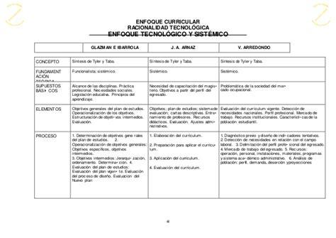Ventajas Y Desventajas Modelo Curricular De Hilda Taba Curriculum