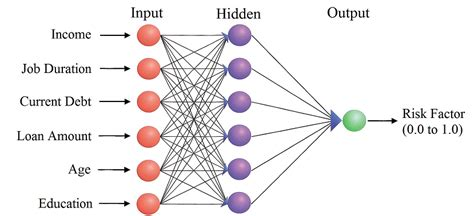 pattern analysis task in neural network how machine learning can boost your predictive analytics