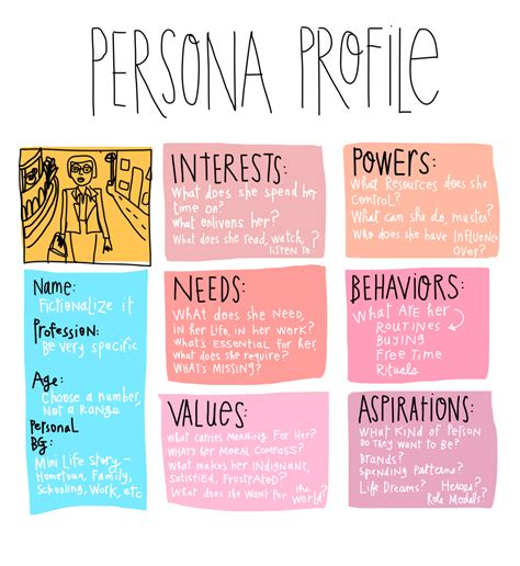 persona template for user centered design process open