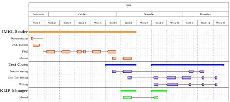 gantt chart latex tutorial download how to create a gantt chart gantt chart excel