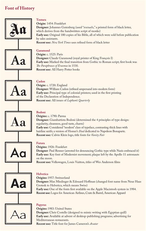 typography history font of history lapham s quarterly