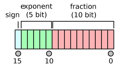 float format half precision floating point format wikipedia