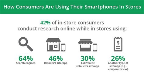 shopping digital new research shows how digital connects shoppers to local