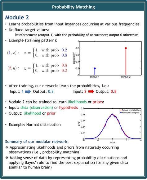 neural networks and learning neural networks and learning learning explained to your machine learning books neural implementation of bayesian learning and inference