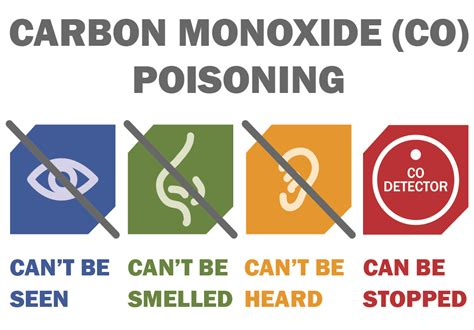 Carbon Monoxide Poisoning From Fireplace by Prevent Carbon Monoxide Poisoning During The Winter