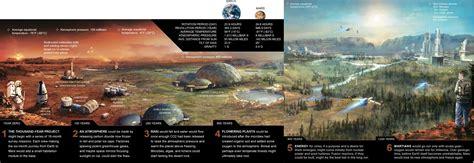 Calendario De Marte Viviremos En Marte En 2050 Fechas De La Exploraci 243 N