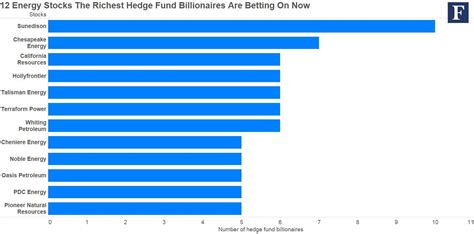 best gas stocks 12 energy stocks the richest hedge fund billionaires are