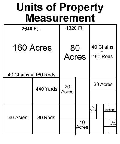 how many acres in quarter section usassessor oklahoma muskogee mapping overview