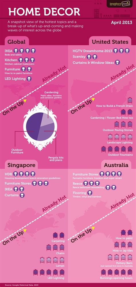Home Decor Infographic by 47 Best Images About Home Decor Infographics On Pinterest