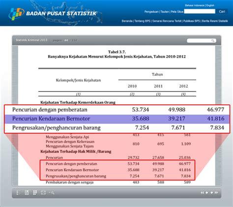 Bps Adalah statistik kriminal 2013 naik lagi riyadush sholihin