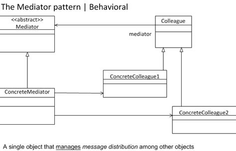 pattern design mediator mediator pattern behavioral design patterns used in gang