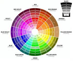 color wheel for makeup eye shadow color wheel