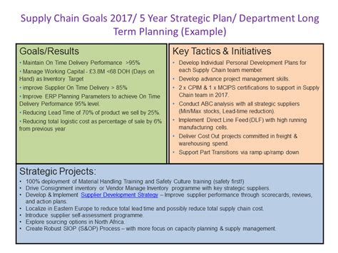 creating a strategic plan template how to create a supply chain strategic plan that will work