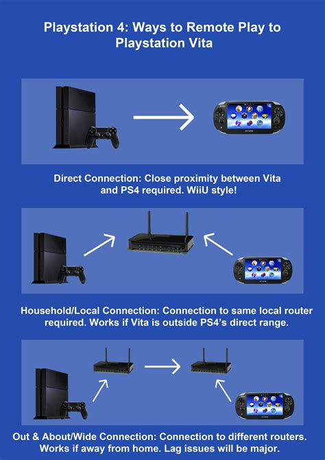 playstation 4 and ps vita remote play feature all three