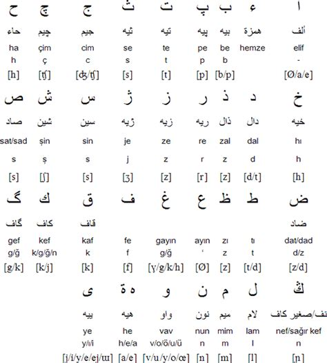 Ottoman Alphabet Turkish Language Alphabets And Pronunciation