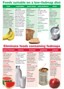 food shouldn t hurt the fodmap elimination diet