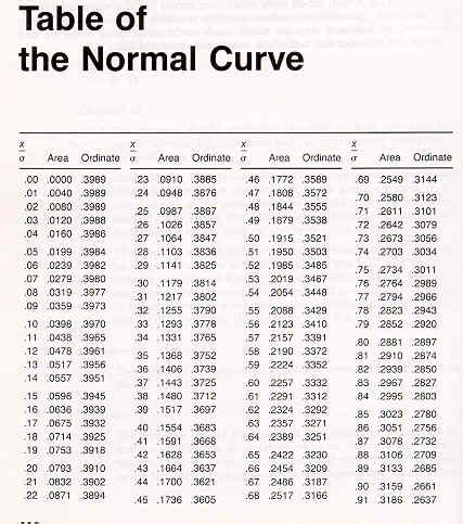 Normal Distribution Z Score Table by Z Score Table Normal Distribution 5 Quotes