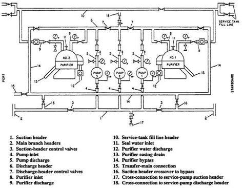 Suction Header Design Of Pump | transfer system