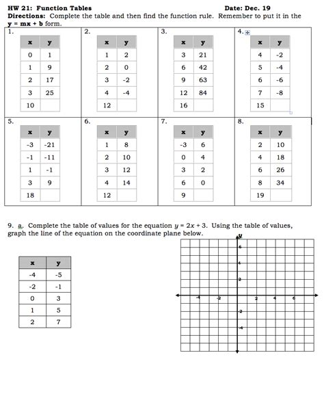 Function Table Worksheet by Homework Help Linear Equations